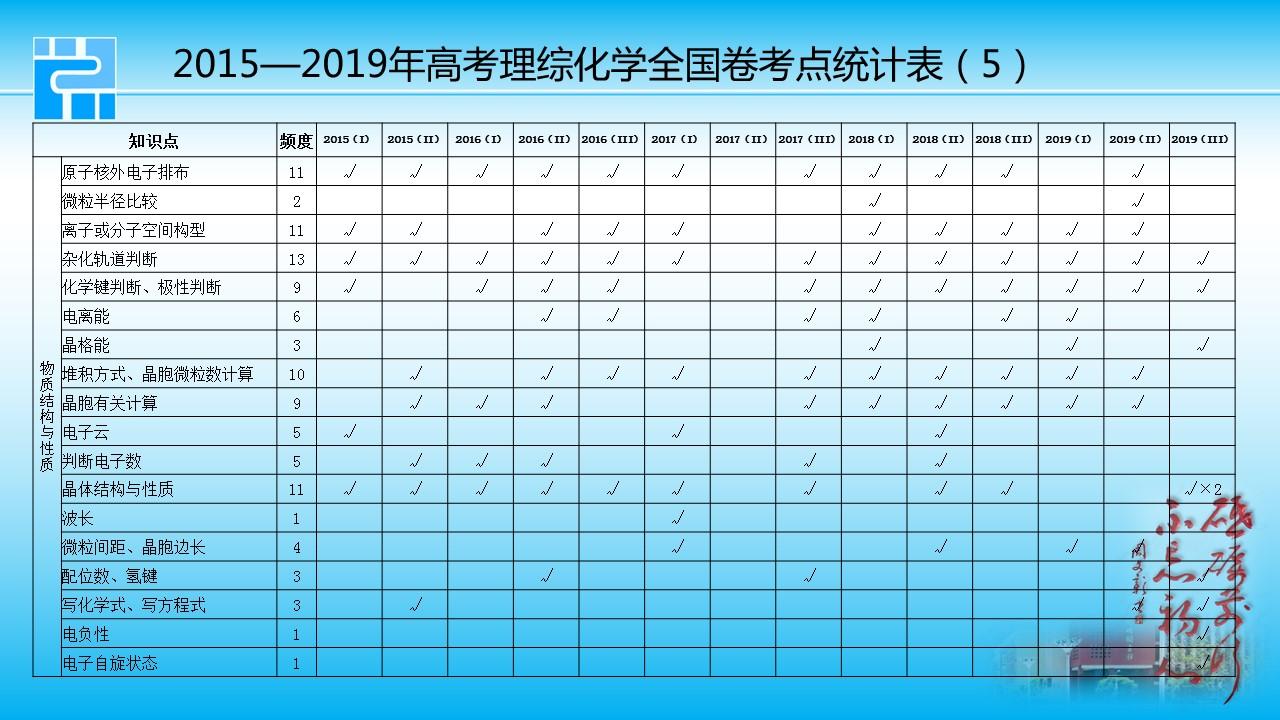 2015——2019年高考理综化学全国卷考点统计表